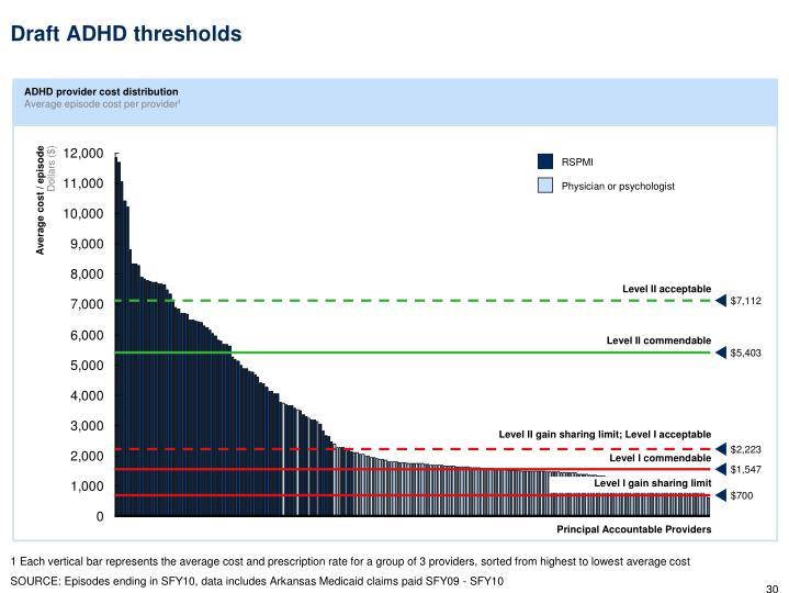 Draft ADHD thresholds