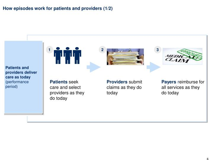 How episodes work for patients and providers (1/2)