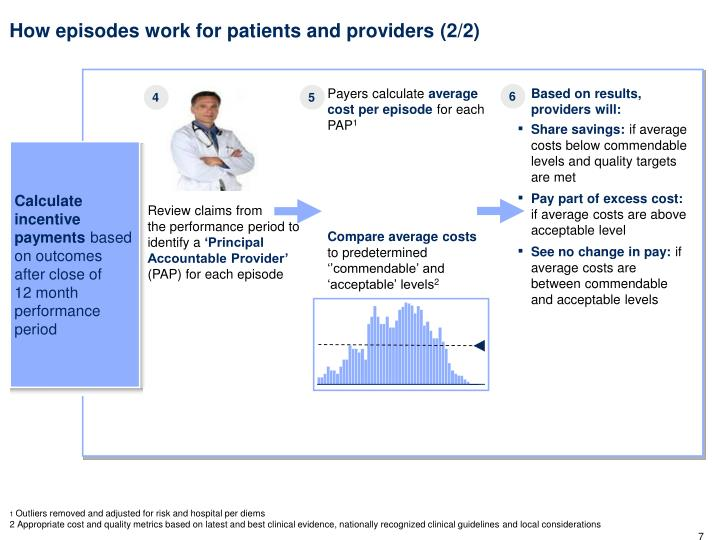 How episodes work for patients and providers (2/2)