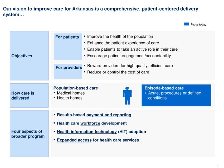 Our vision to improve care for Arkansas is a comprehensive, patient-centered delivery system…