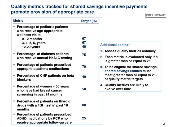 Quality metrics tracked for shared savings incentive payments promote provision of appropriate care