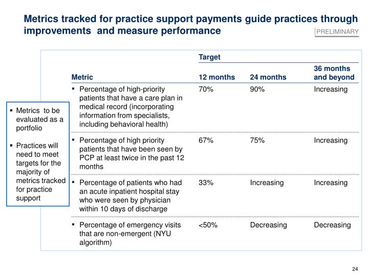 Metrics tracked for practice support payments guide practices through improvements  and measure performance