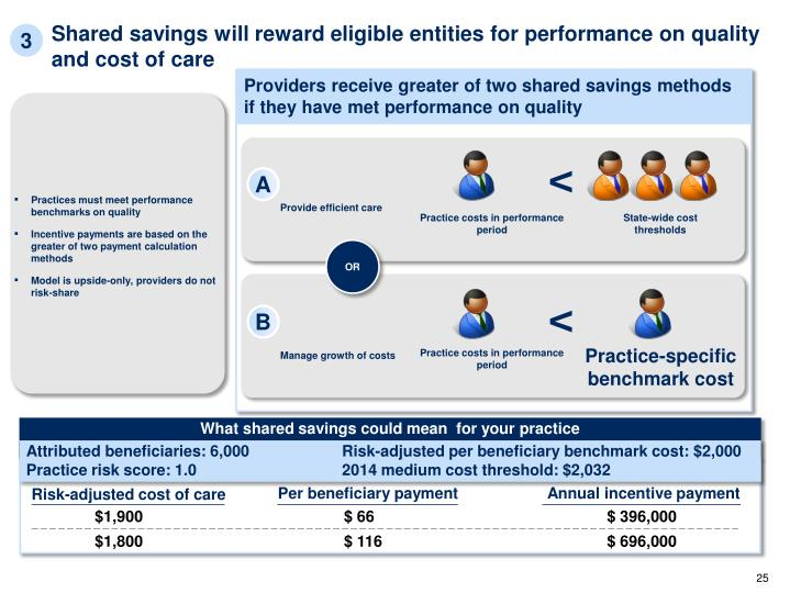Shared savings will reward eligible entities for performance on quality and cost of care
