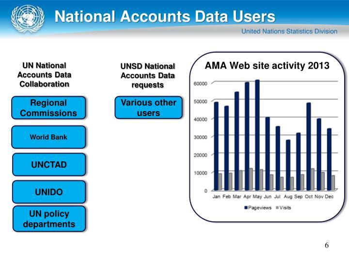 National Accounts Data Users