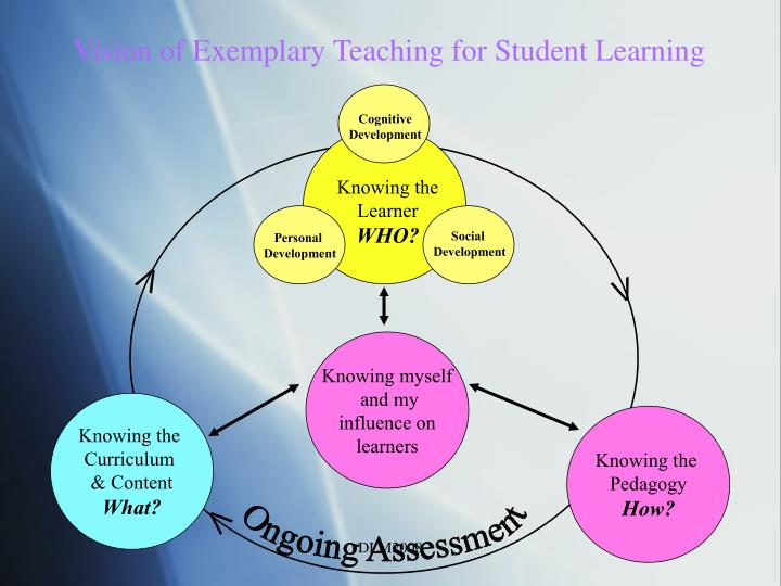 Vision of Exemplary Teaching for Student Learning