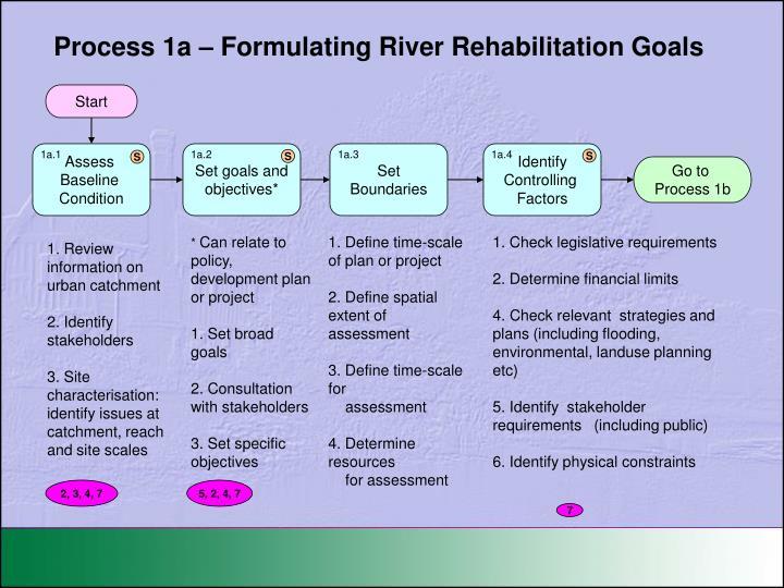 Process 1a – Formulating River Rehabilitation Goals