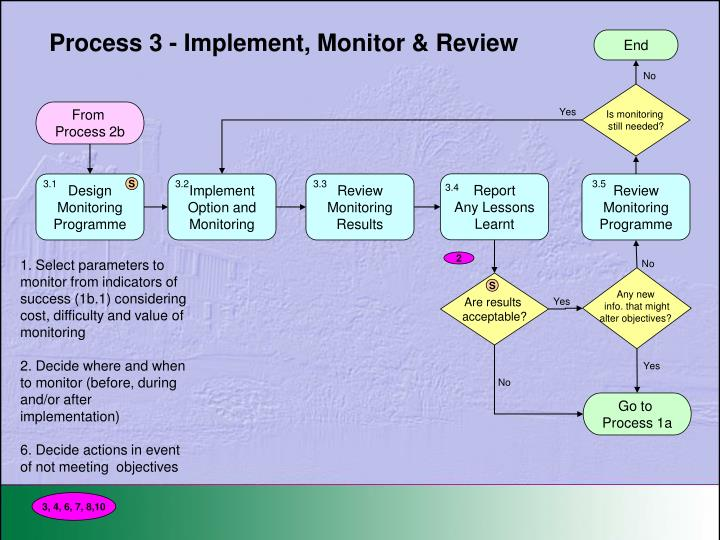 Process 3 - Implement, Monitor & Review