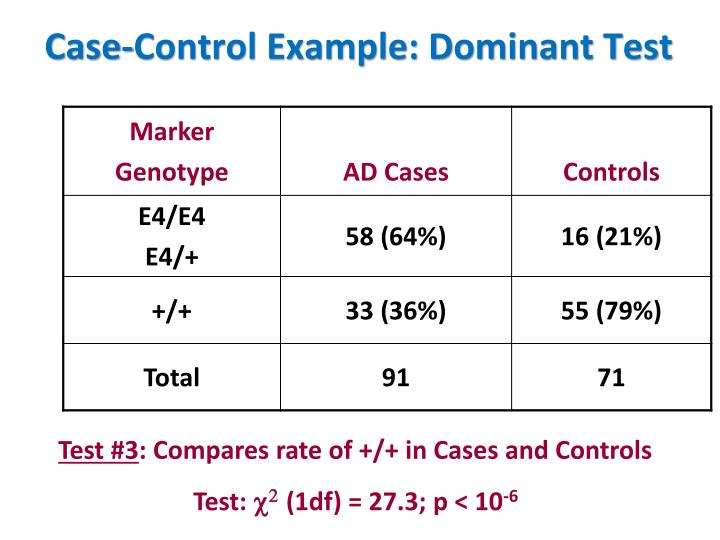 Case-Control Example: Dominant Test