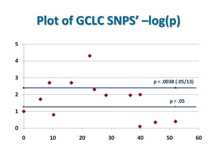 Plot of GCLC SNPS' –log(p)