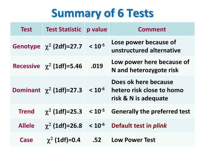 Summary of 6 Tests
