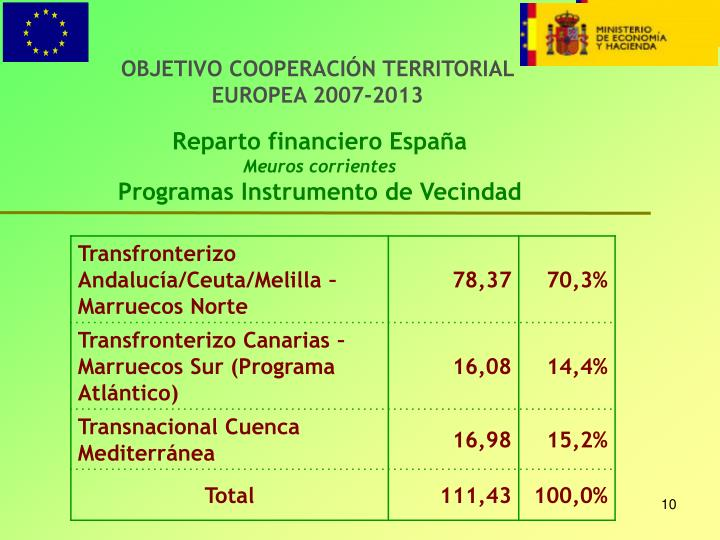 OBJETIVO COOPERACIÓN TERRITORIAL EUROPEA 2007-2013