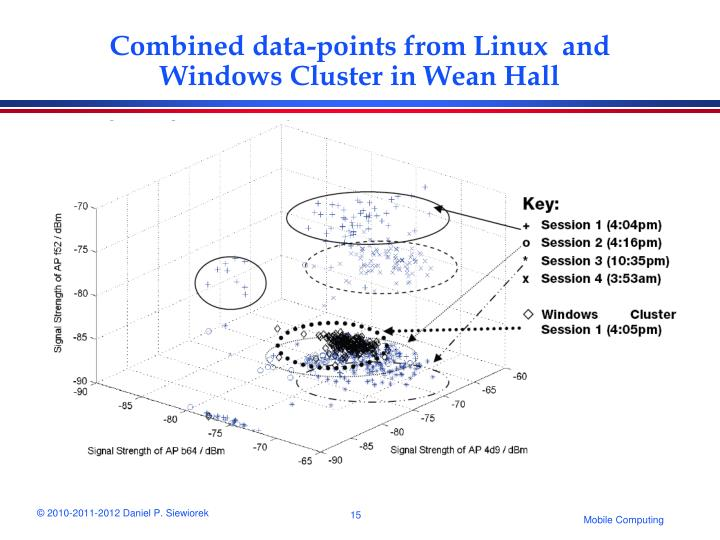 Combined data-points from Linux  and Windows Cluster in Wean Hall
