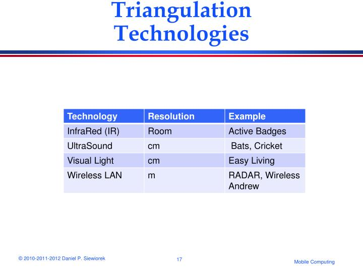 Triangulation Technologies