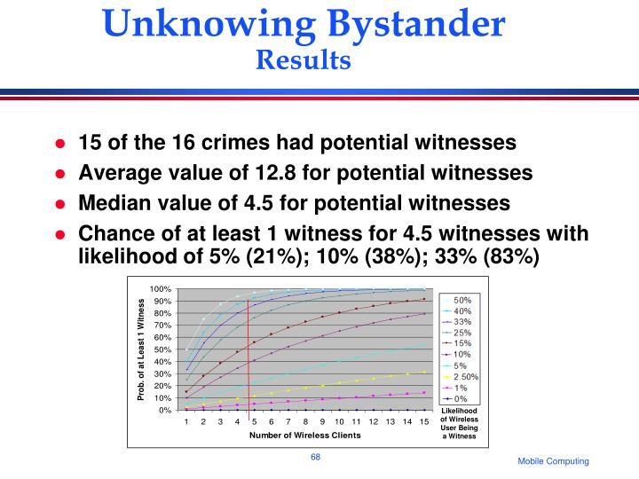 Likelihood of Wireless User Being a Witness