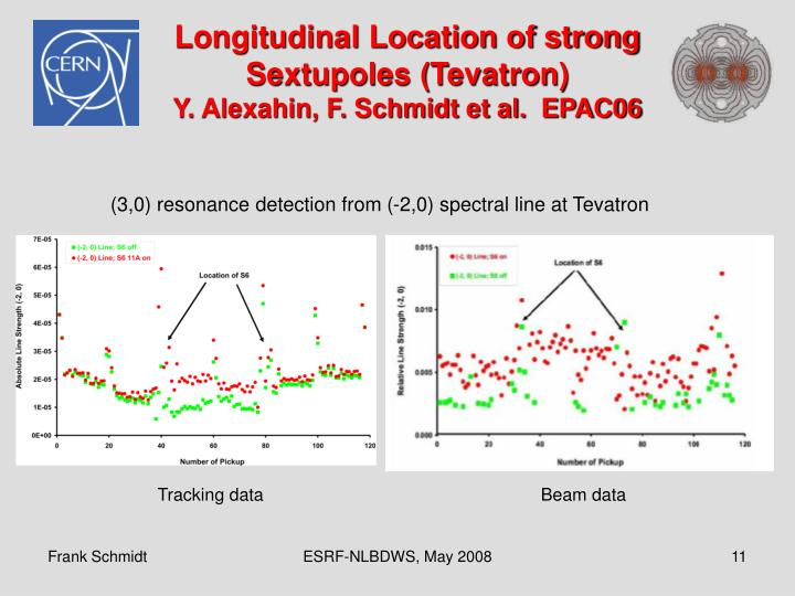 Longitudinal Location of strong Sextupoles (Tevatron)