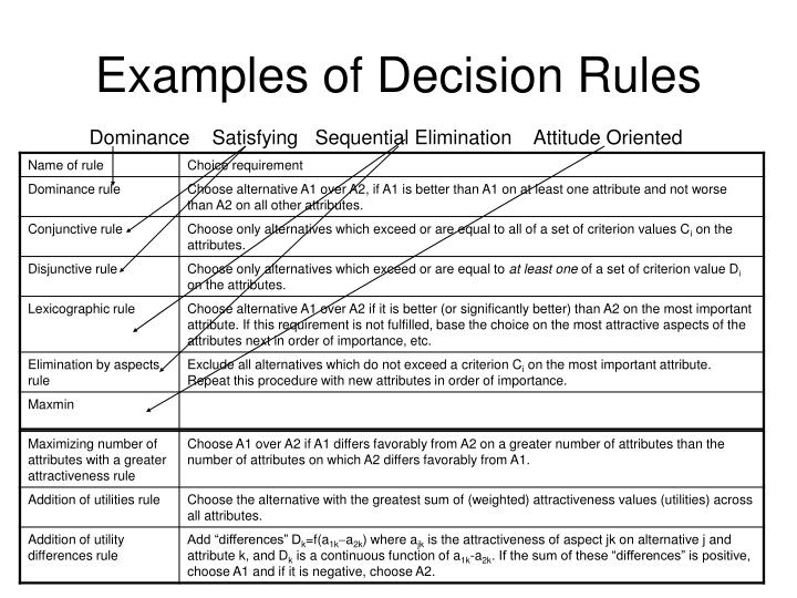 Examples of Decision Rules