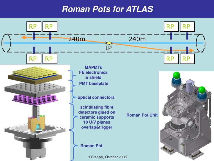 Roman Pots for ATLAS