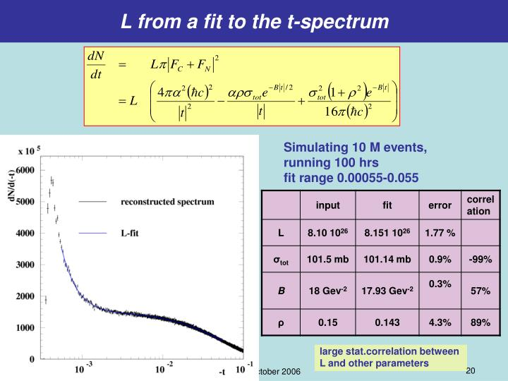 L from a fit to the t-spectrum