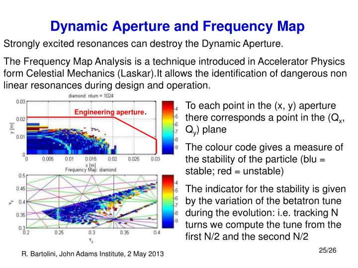 Strongly excited resonances can destroy the Dynamic Aperture.