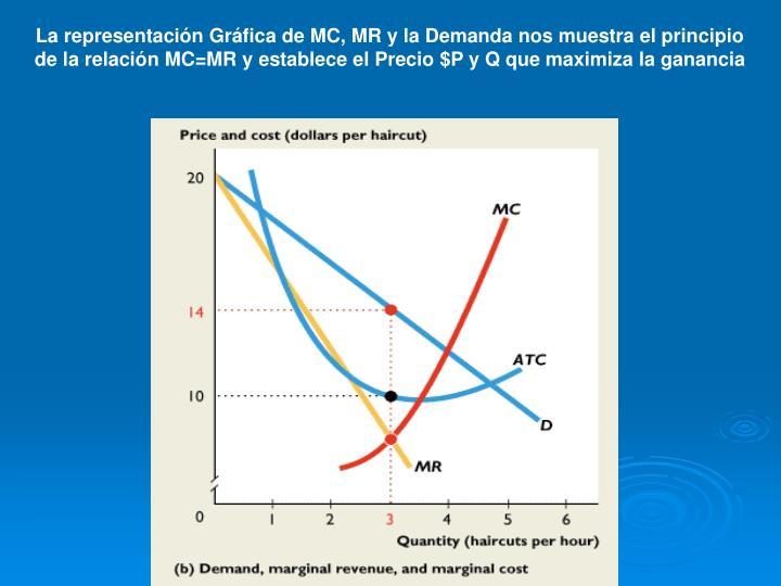 La representación Gráfica de MC, MR y la Demanda nos muestra el principio