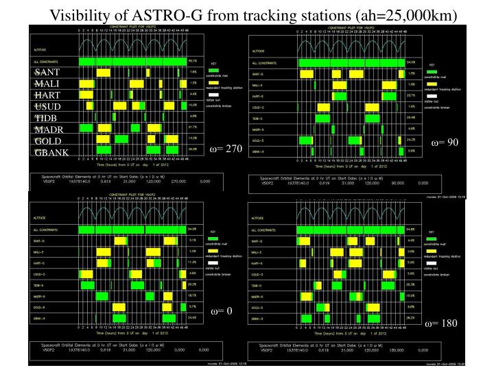 Visibility of ASTRO-G from tracking stations (ah=25,000km)