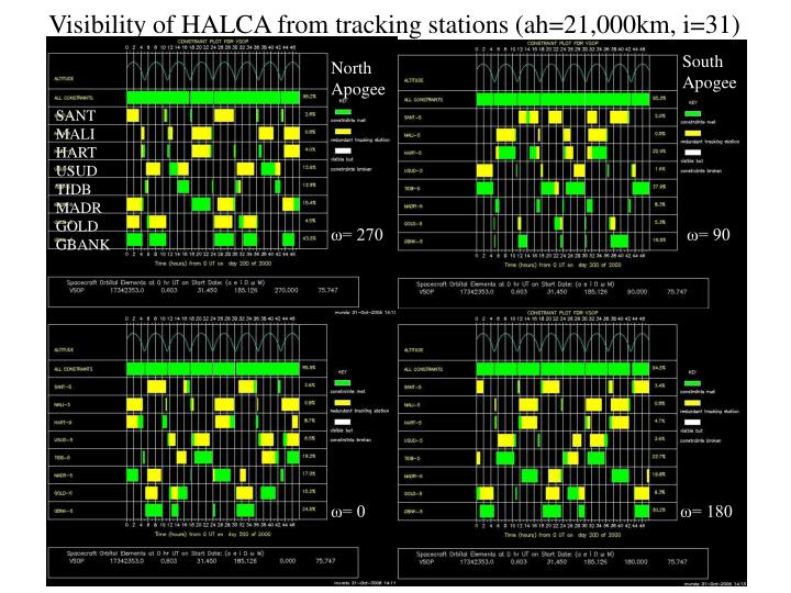 Visibility of HALCA from tracking stations (ah=21,000km, i=31)