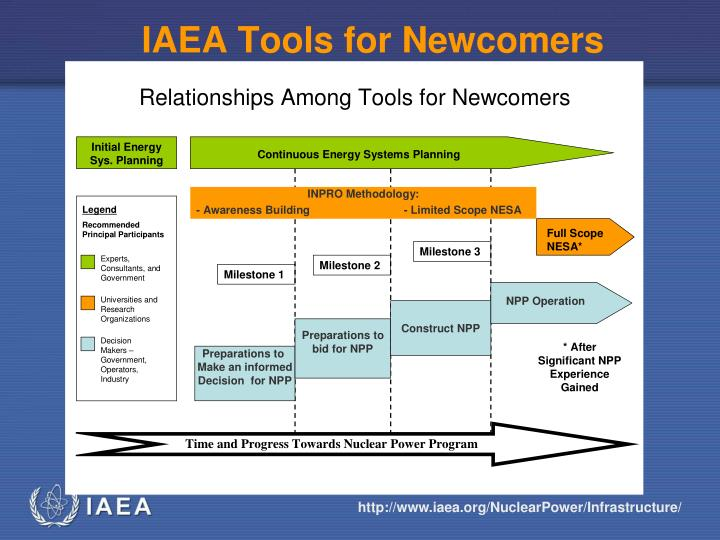 IAEA Tools for Newcomers