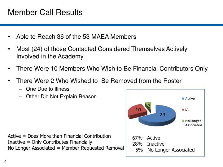 Member Call Results