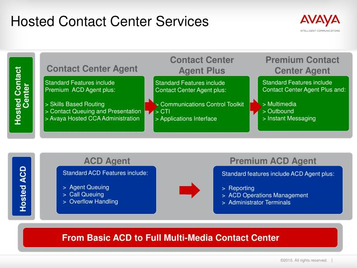 Standard Features include Contact Center Agent Plus and: