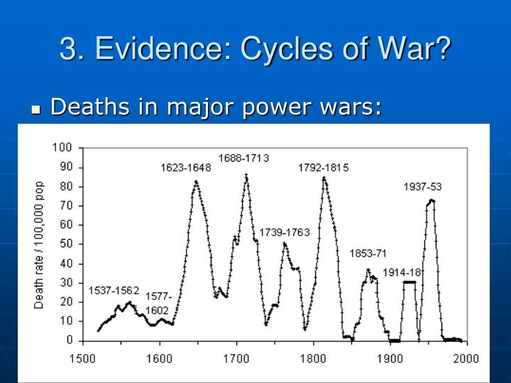 3. Evidence: Cycles of War?