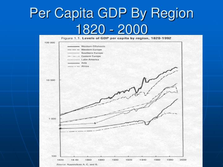Per Capita GDP By Region 1820 - 2000