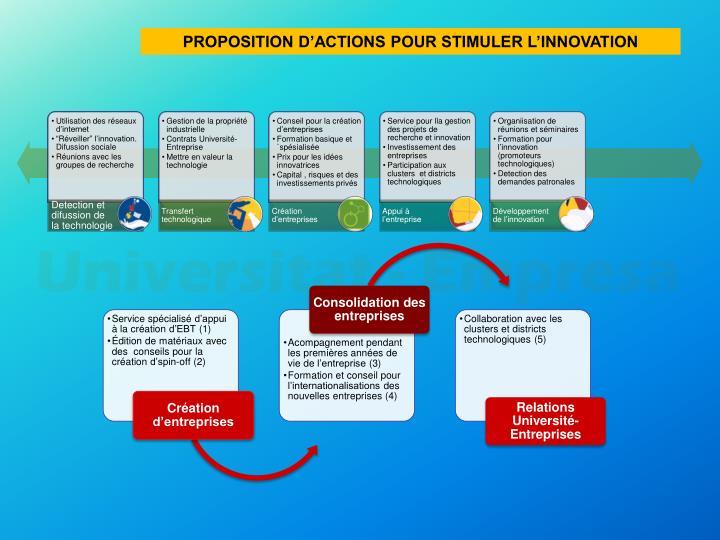 PROPOSITION D'ACTIONS POUR STIMULER L'INNOVATION