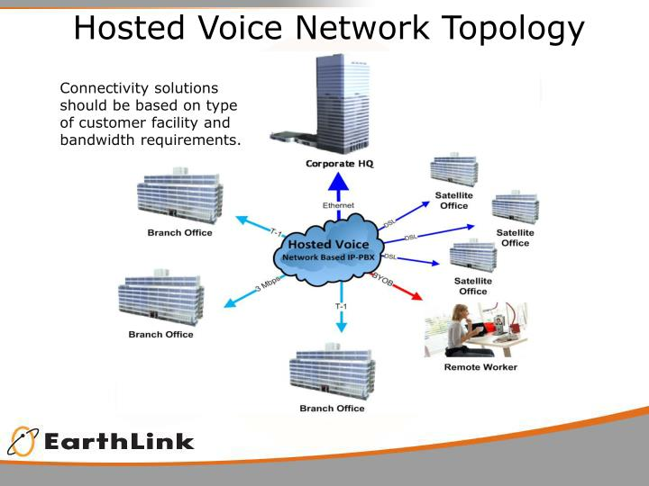 Hosted Voice Network Topology