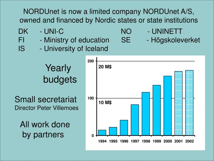 NORDUnet is now a limited company NORDUnet A/S,