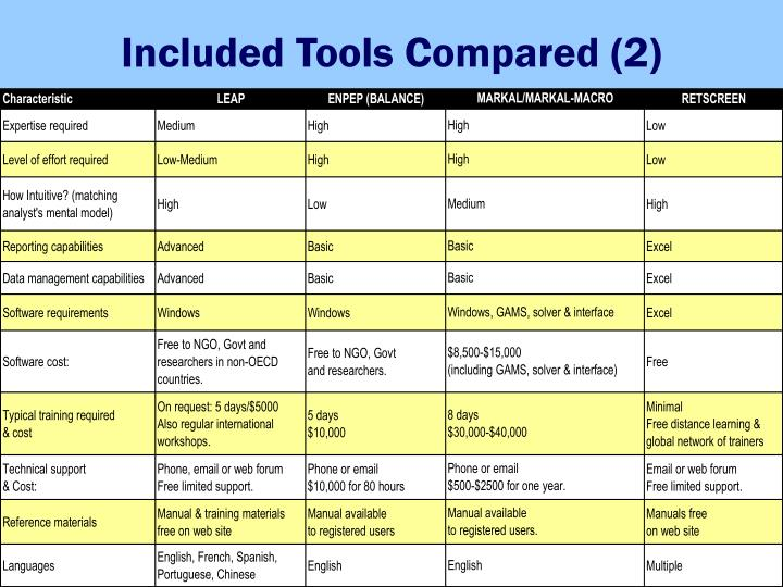 Included Tools Compared (2)