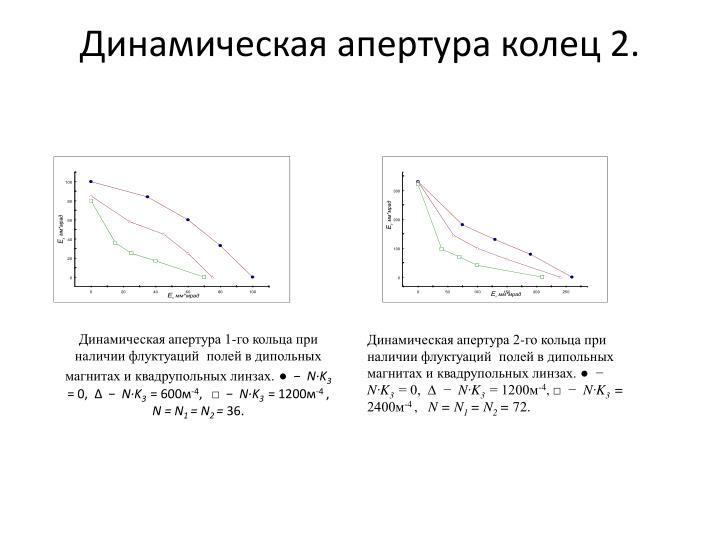 Динамическая апертура колец 2.