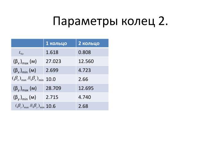 Параметры колец 2.