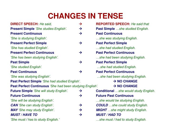 CHANGES IN TENSE