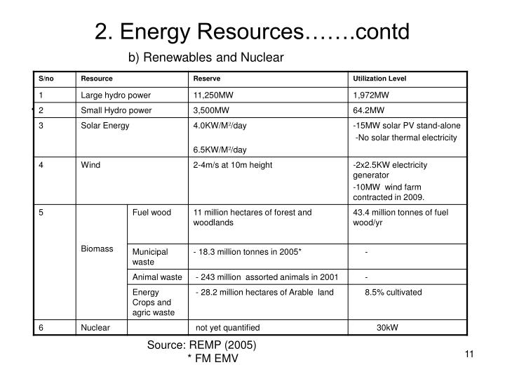 2. Energy Resources…….contd