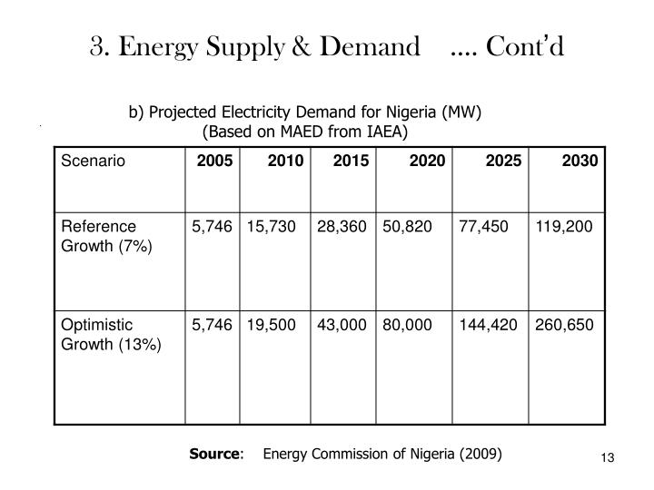 3. Energy Supply & Demand    .... Cont