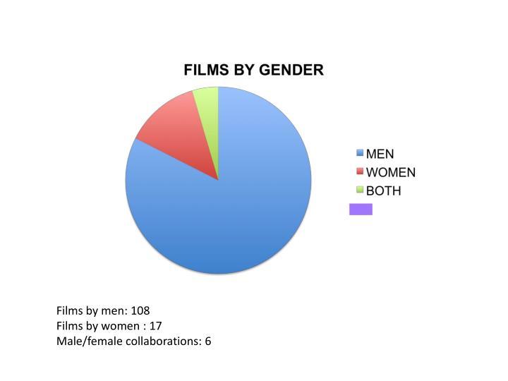 Films by men: 108