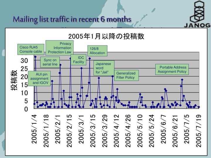 Mailing list traffic in recent 6 months