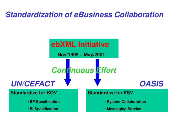 Standardization of eBusiness Collaboration