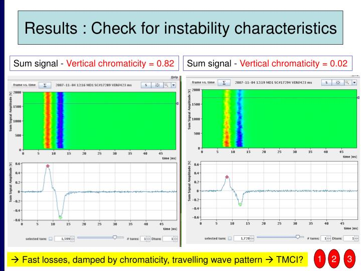 Results : Check for instability characteristics