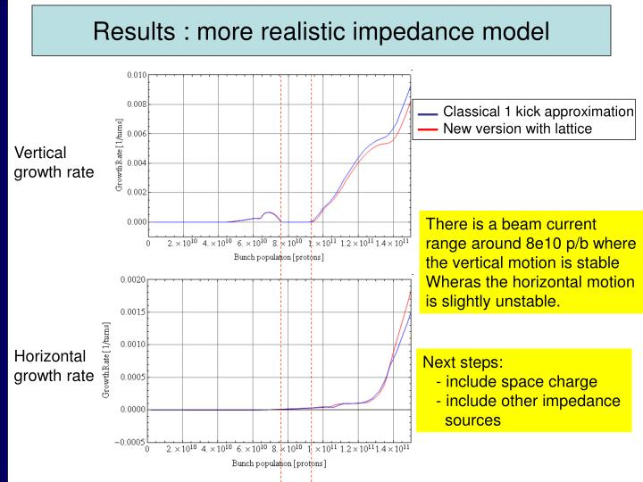 Results : more realistic impedance model