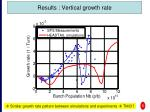 results vertical growth rate