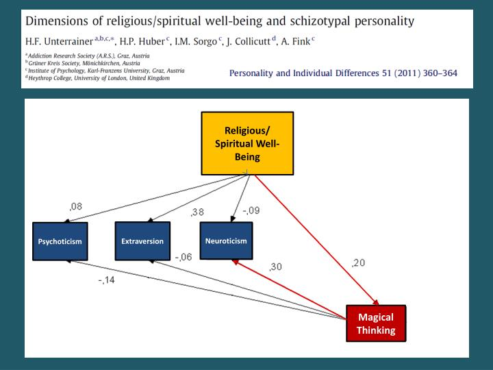 Religious/ Spiritual Well-