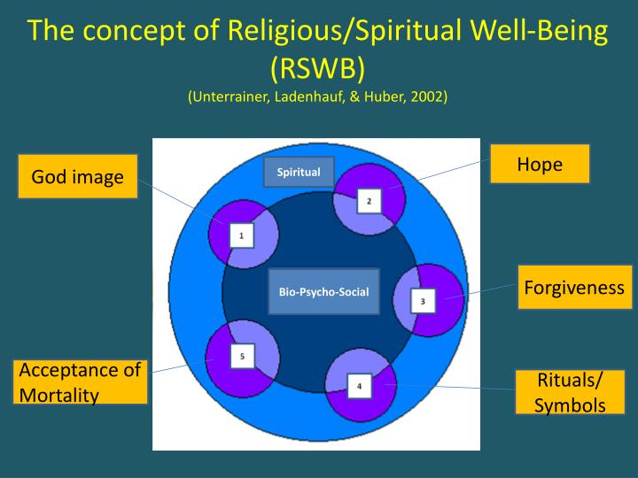 The concept of Religious/Spiritual Well-Being (RSWB)