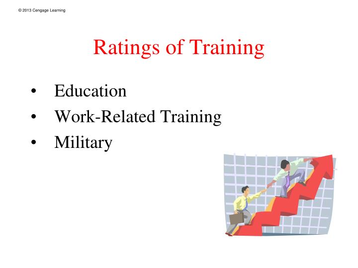 Ratings of Training