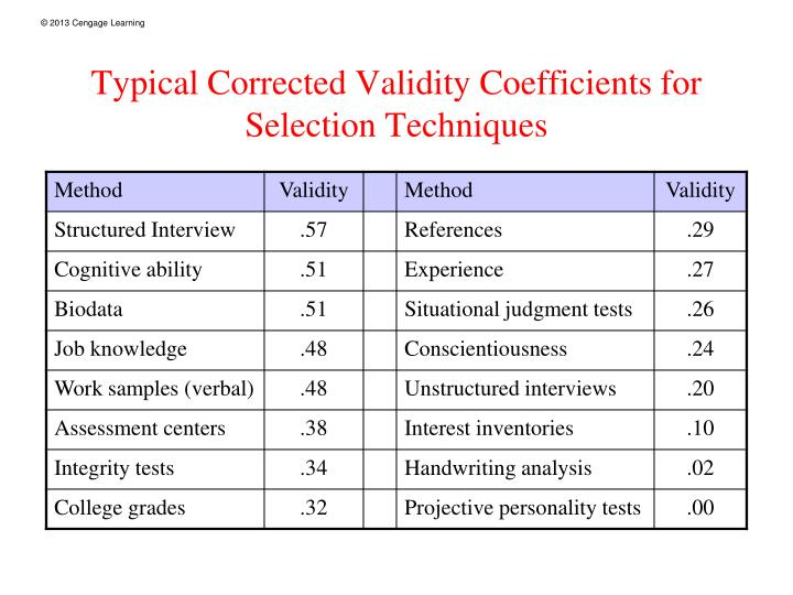 Typical Corrected Validity Coefficients for Selection Techniques